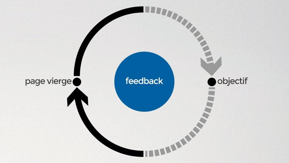gerer-critique-process-applied
