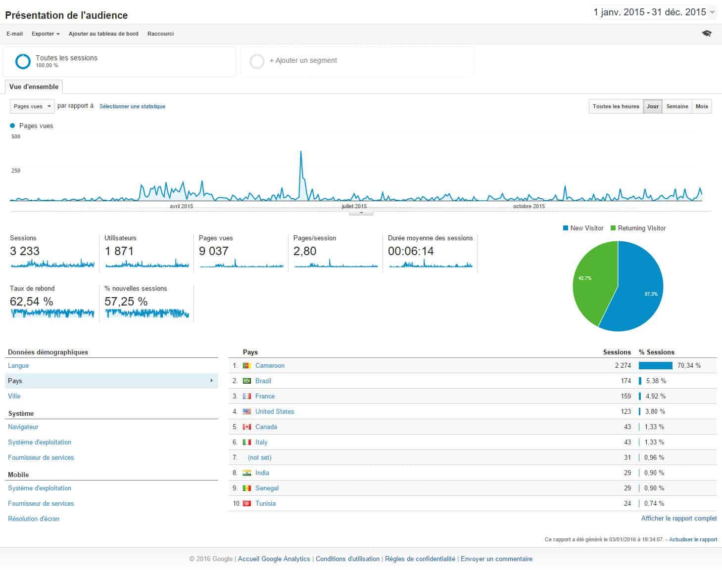 lotin-corp-report-analytics-google