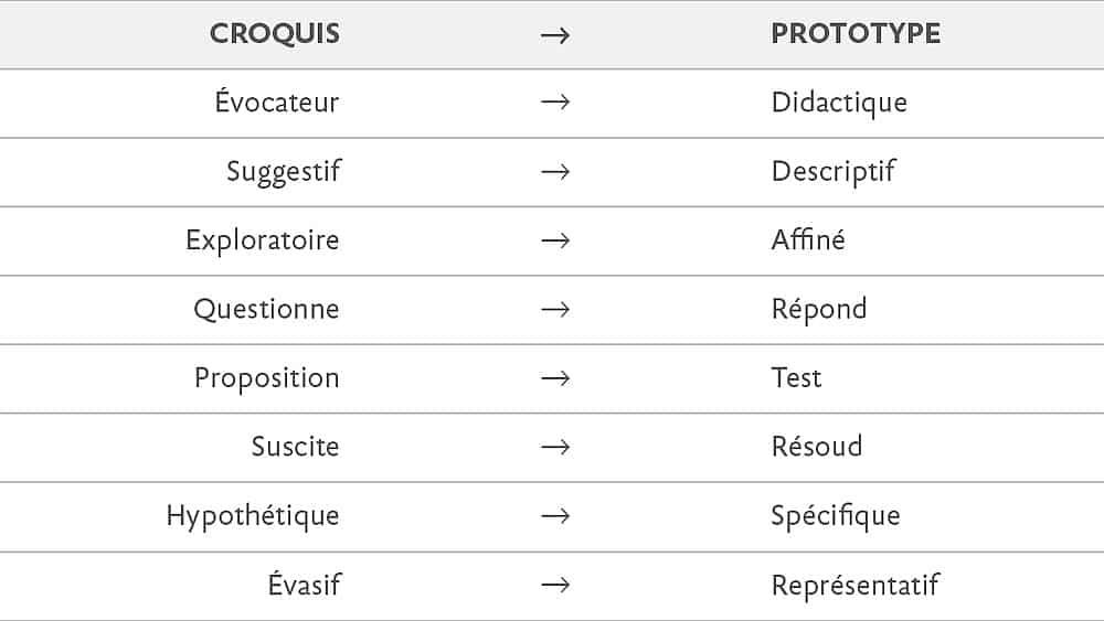 croquis-vs-prototype