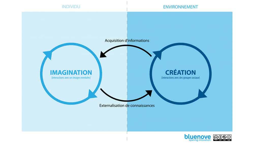 Processus de création - Bluenove
