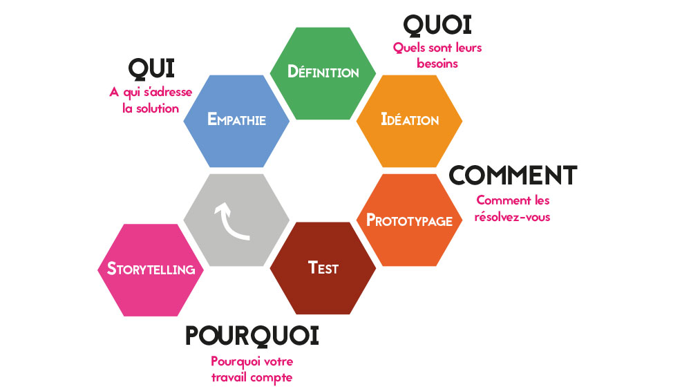 Processus du design thinking