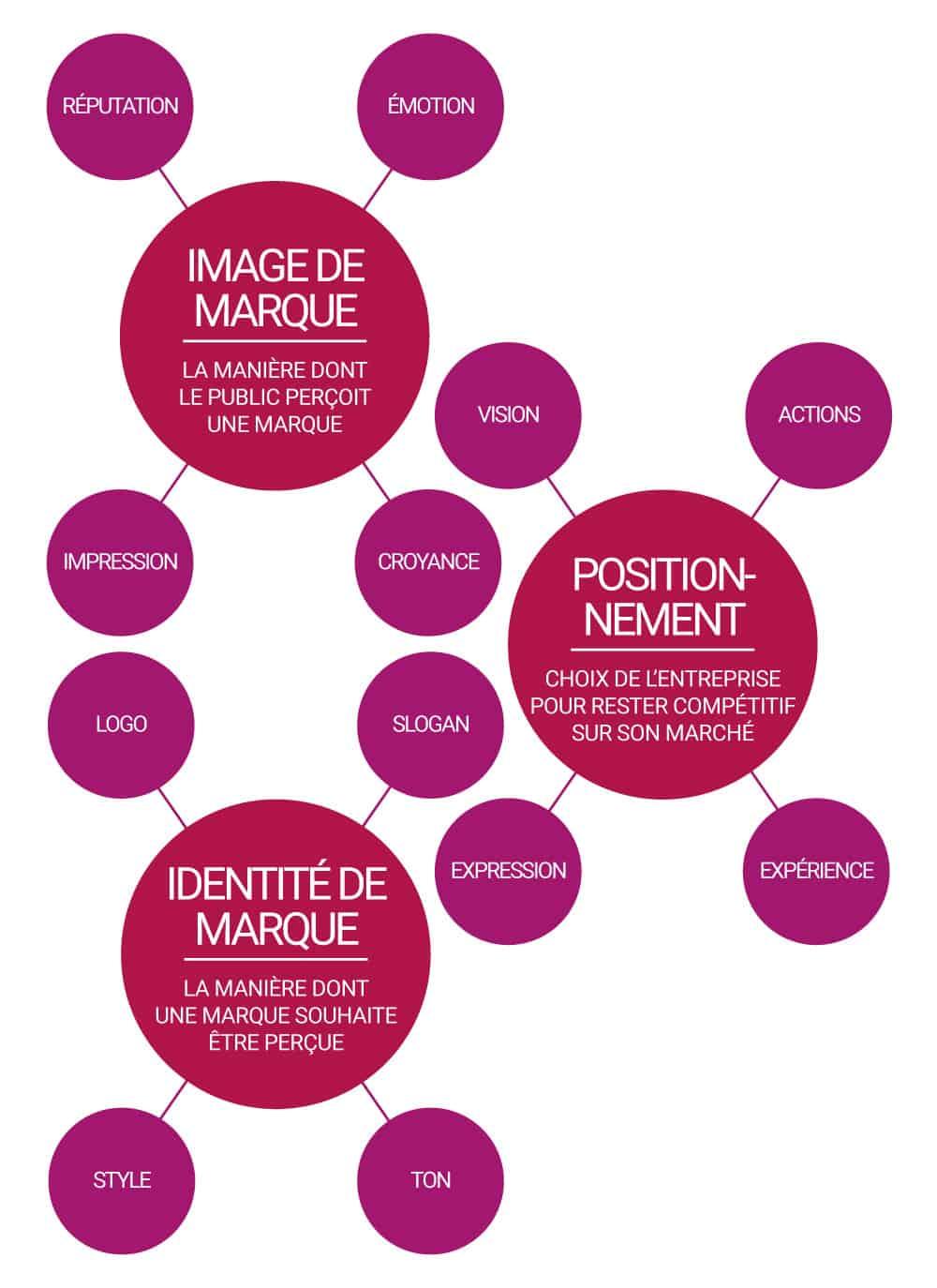 Image de marque, positionnement et identité de marque