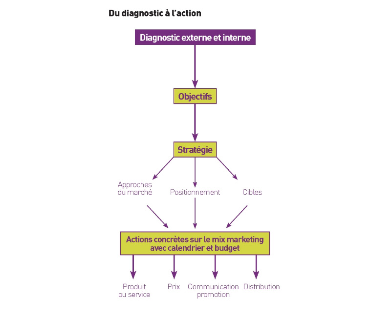 Du diagnostic à l'action. Source: Le plan marketing à l'usage des managers, Editions Eyrolles, 2009, par Philippe Villemus.
