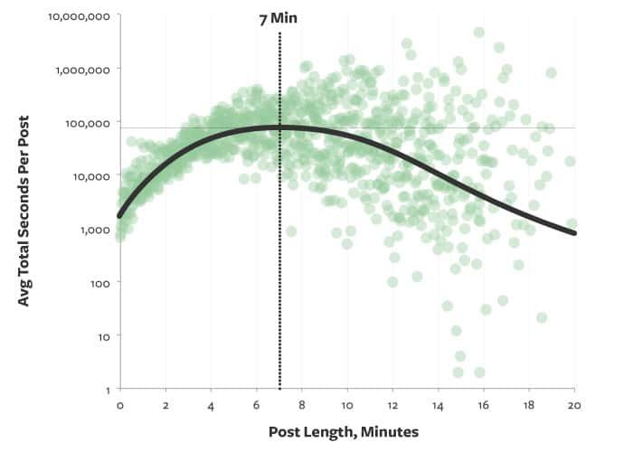 Chaque point représente les articles par durée moyenne