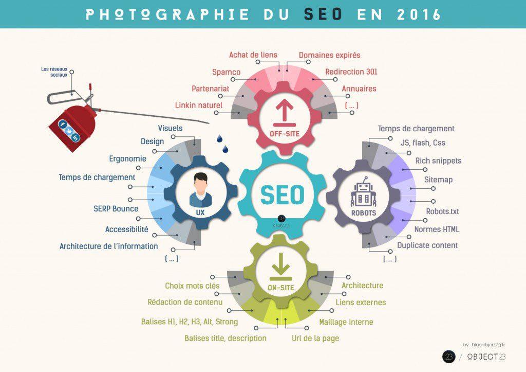 demarrer-entreprise-SEO-infographie-2016
