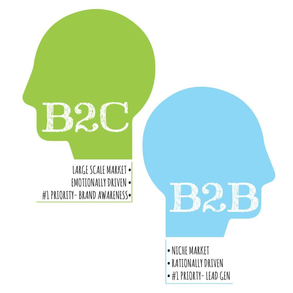 demarrer-entreprise-b2b-vs-b2c
