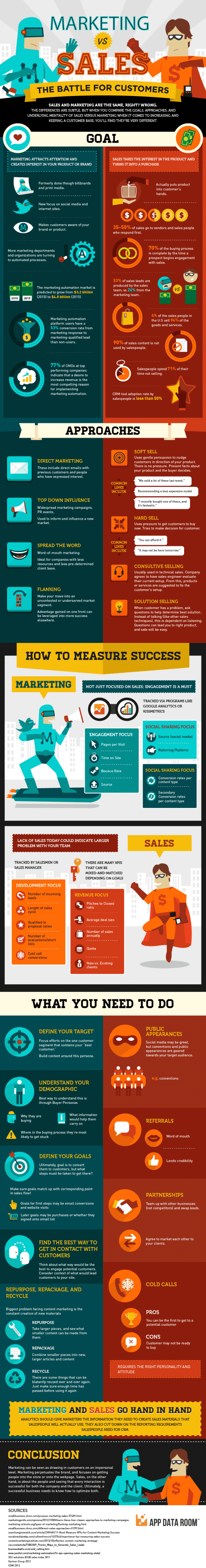 marketing-vs-sales-the-revenue-battle-infographic