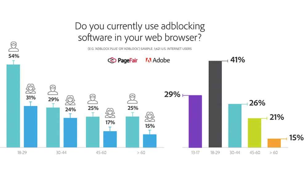 Statistiques d'utilisation de bloqueurs de publicité