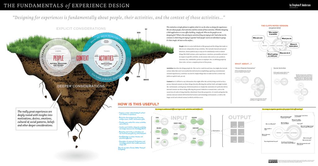 fundamentals-of-experience-design-stephenpa