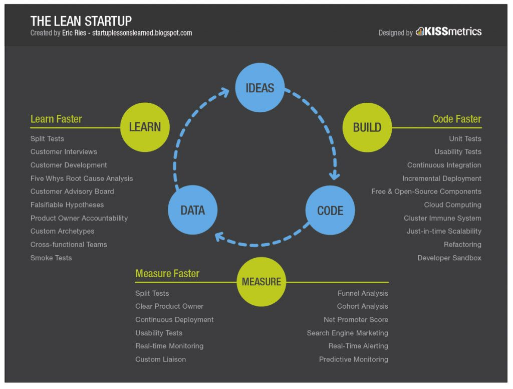 Le principe de la lean start-up