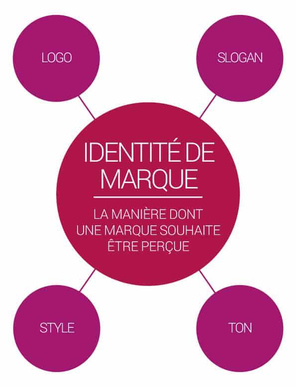 Différence identité visuelle et charte graphique. identité de marque : logo, slogan, style et ton.