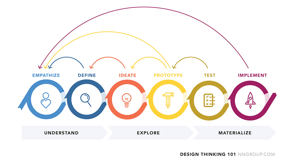 La diff rence entre le design thinking et le brainstorming for Waterfall vs design thinking