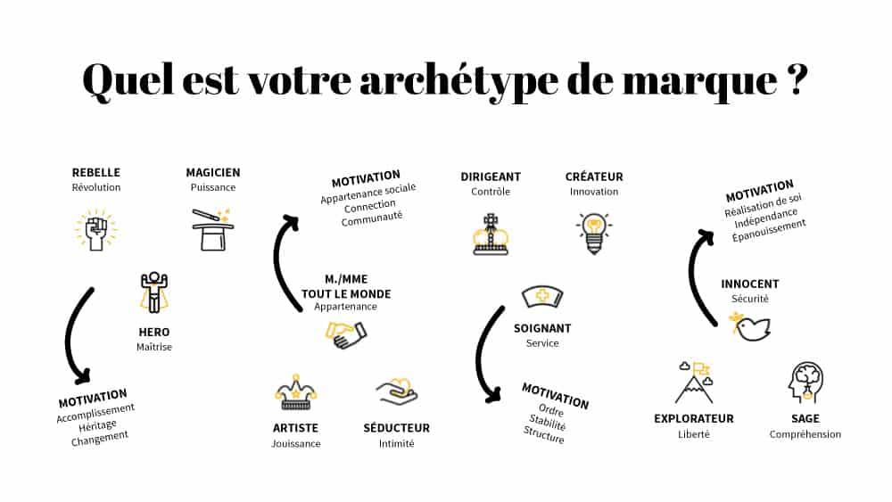Archétypes de marque: donnez de la personnalité à vos marques