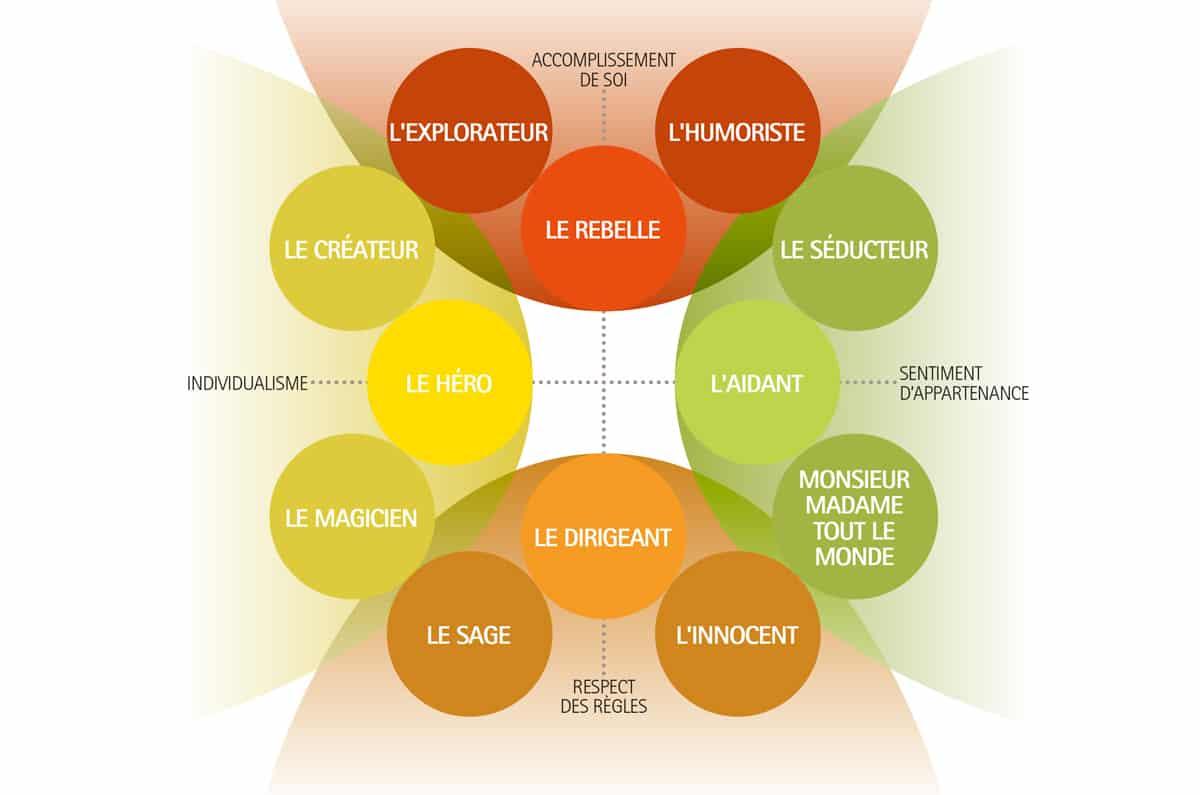 les 12 archétypes de Carl Jung