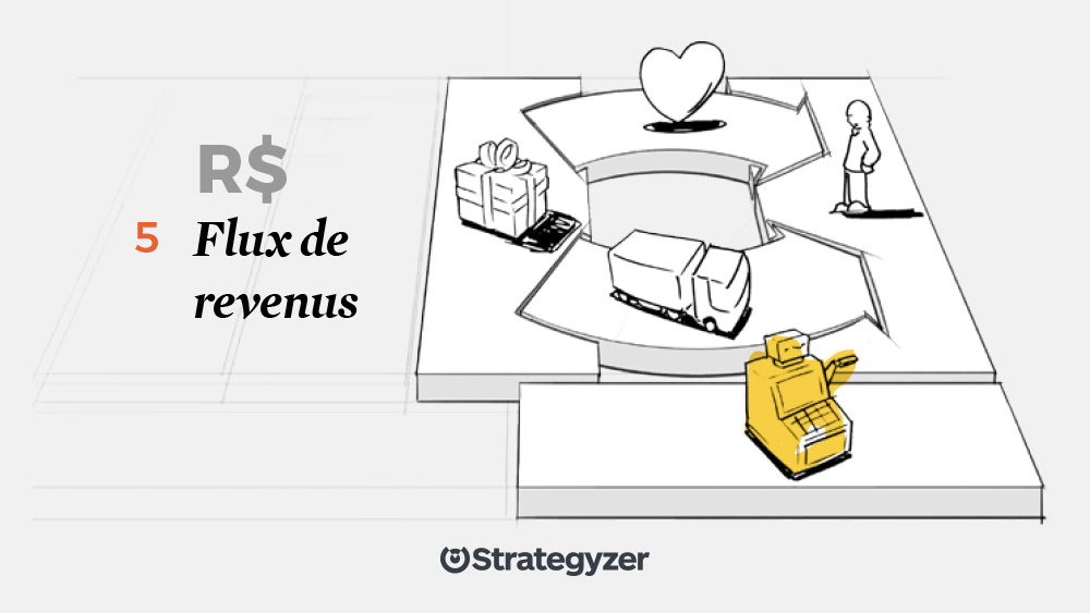 Blocs de construction du business model : Flux de revenus
