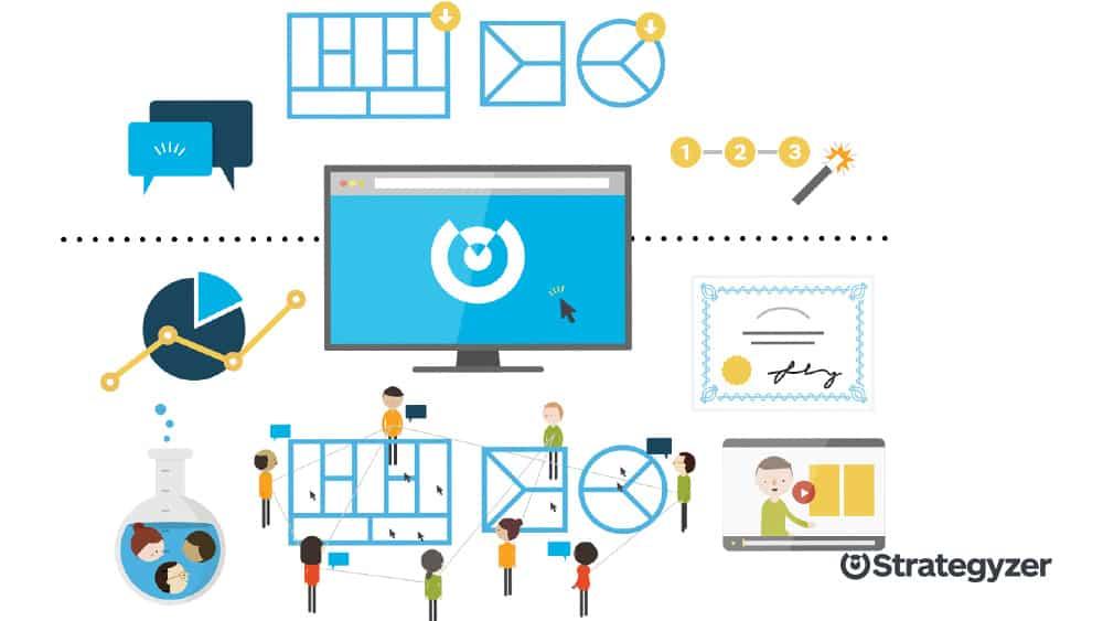 value-proposition-design-utilite-outils