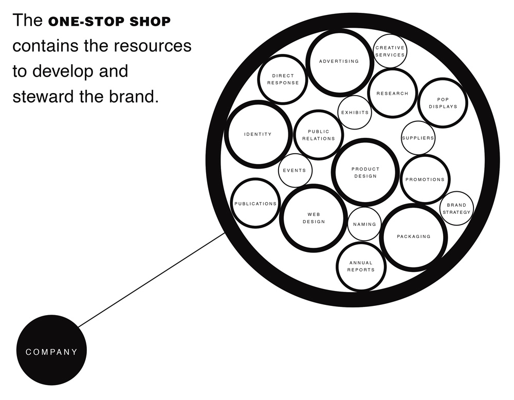 The Brand Gap - One-Stop Shop