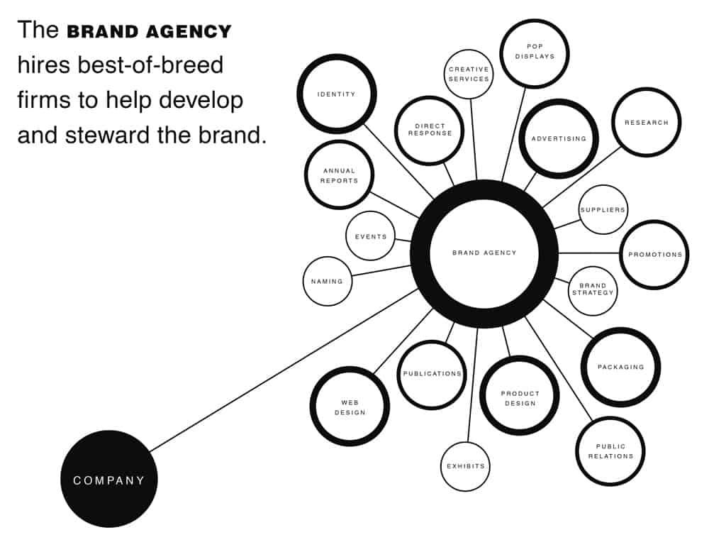 The Brand Gap - Brand Agency