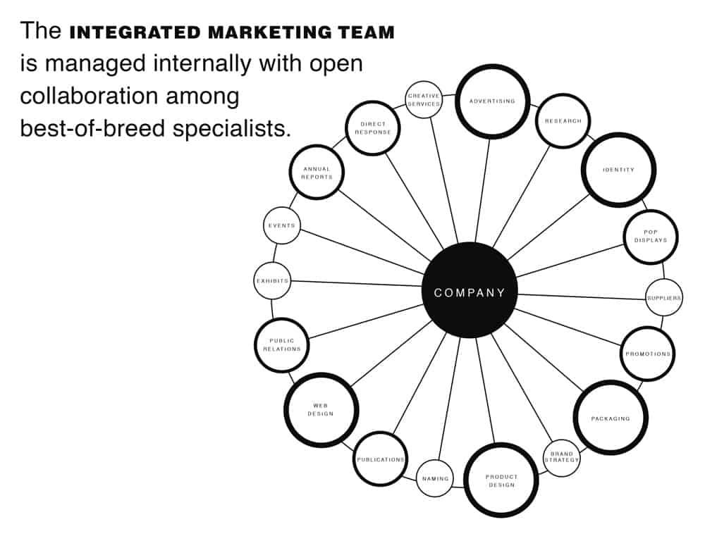 The Brand Gap - Integrated Marketing Team