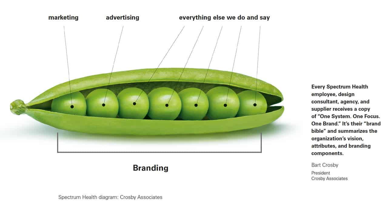 branding : le branding c'est le marketing, la publicité et tout ce que vous faites et dites