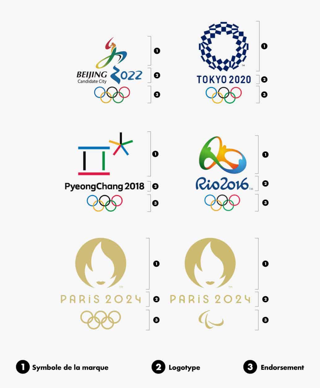 """verouillages """"lockups"""" des différents logos olympiques"""