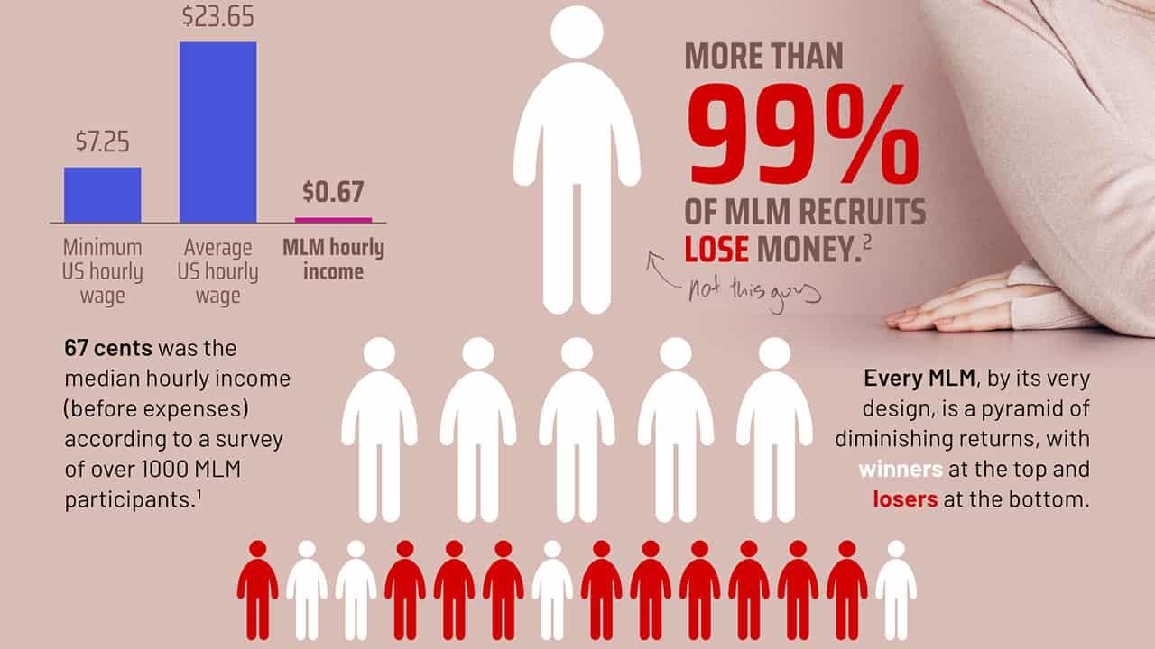 marketing-reseau-mlm-vente-multi-niveau