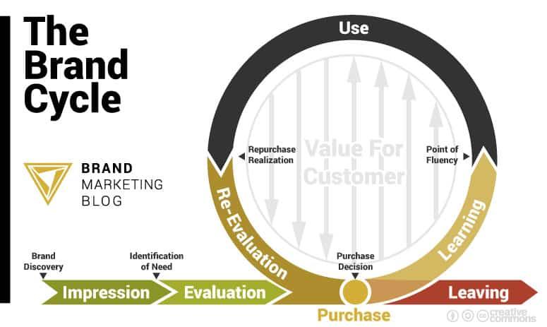 cycle de marque