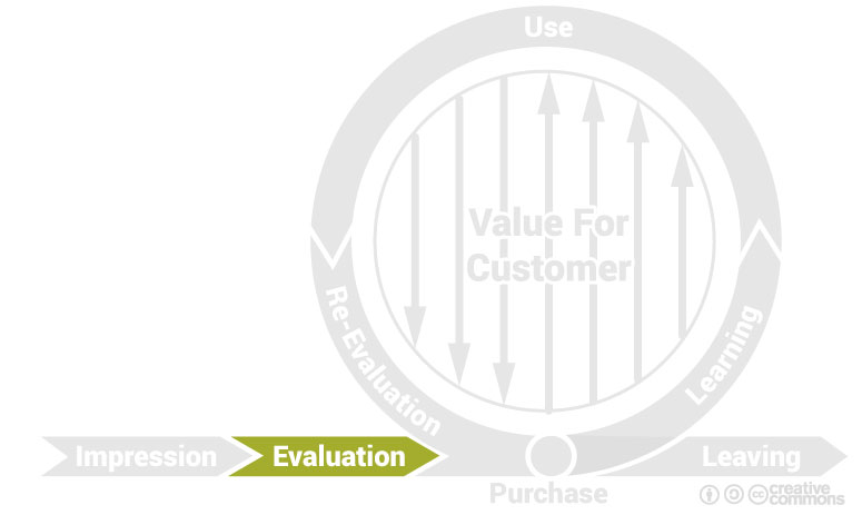 cycle de marque : phase d'évaluation