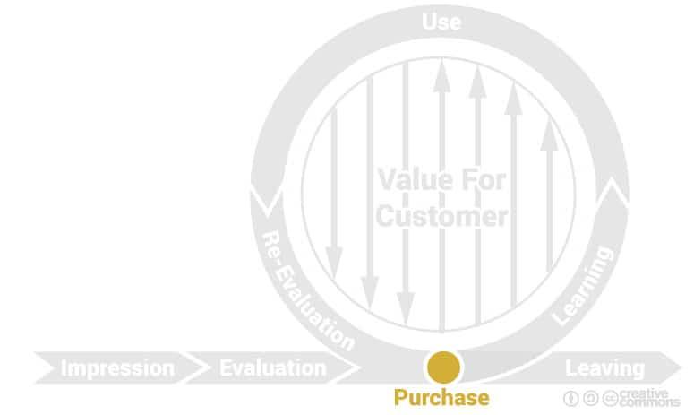 cycle de marque : phase d'achat