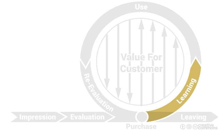 cycle de marque : phase d'apprentissage