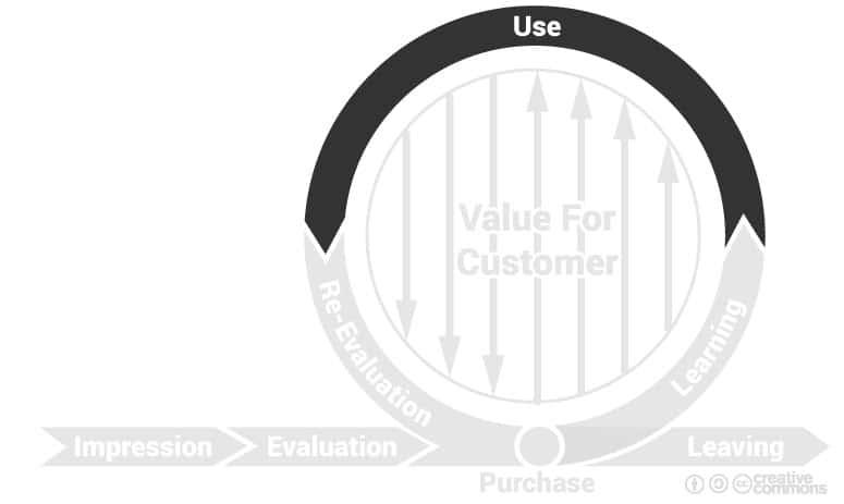 cycle de marque : phase d'utilisation