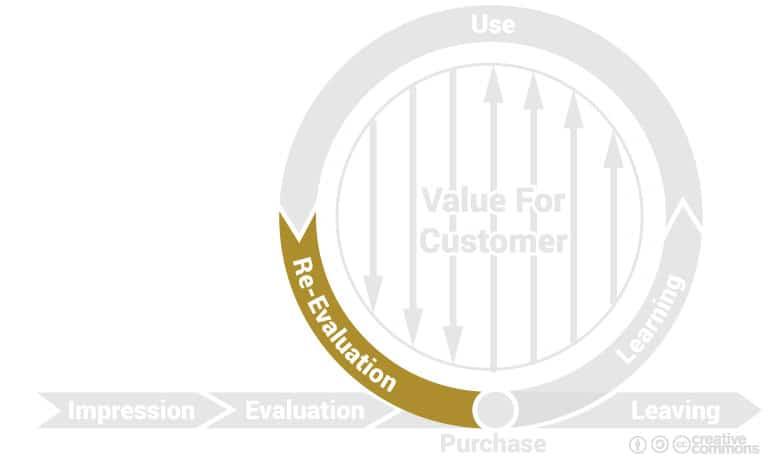 cycle de marque : phase de réévaluation
