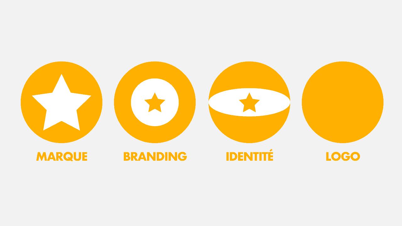 difference-marque-branding-identite-de-marque