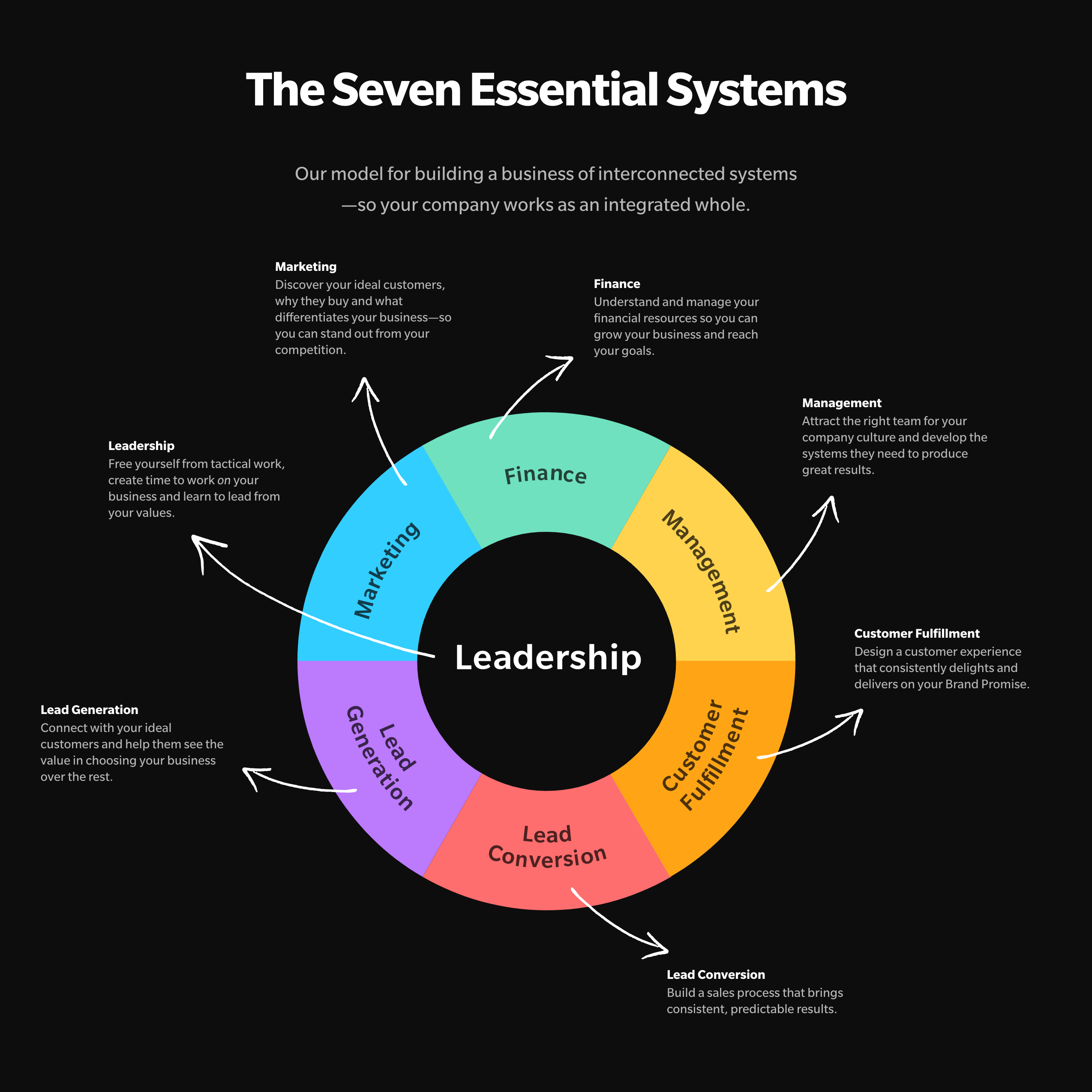 the-seven-essential-systems